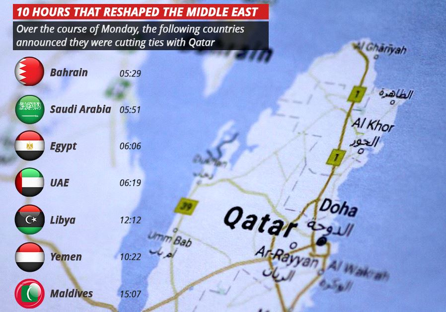 Countries announced cutting ties with Qatar (REUTERS,INGIMAGE,JPOST STAFF)