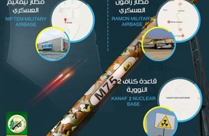 Hamas poster boasting of their rocket targets during Operation Protective Edge. (photo credit: HAMAS MEDIA)