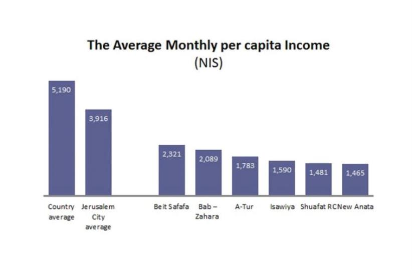 The average monthly per capita income (nis) (photo credit: JERUSALEM INSTITUTE FOR ISRAEL STUDIES)