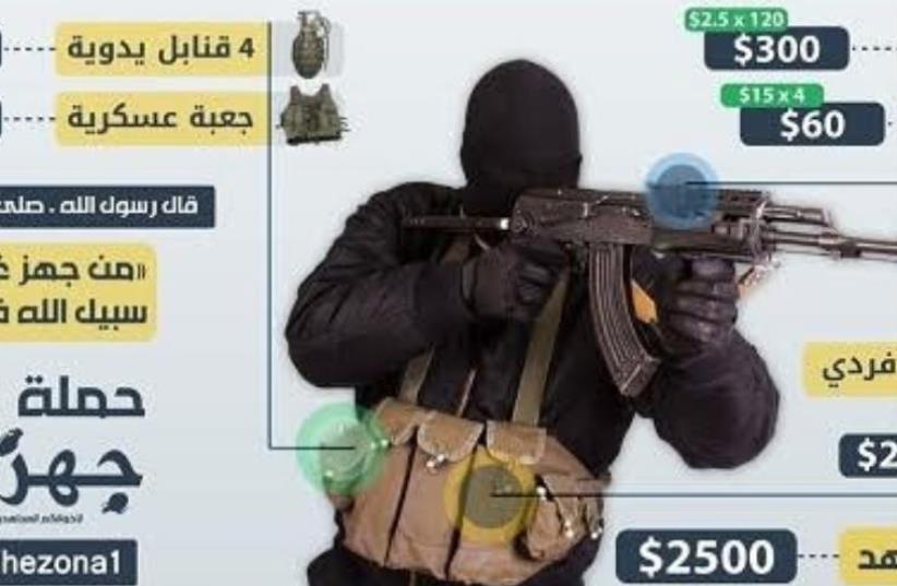 Gaza-based pro-ISIS group's social media fundraising campaign (photo credit: MEMRI)