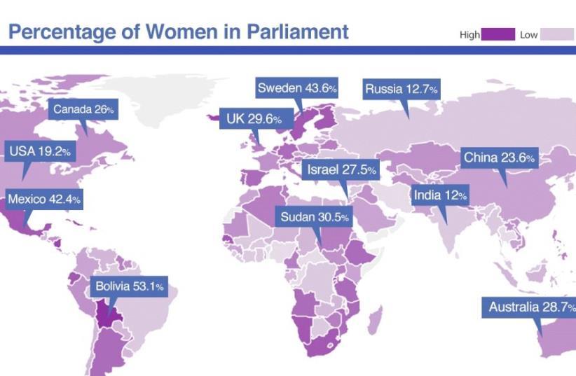 Percentage of women in politics (photo credit: Courtesy)
