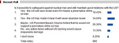 Iran-Israel US poll