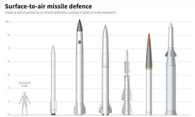 Missile graphic. (Reuters)