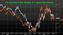 USD-ILS (white) vs. DXY Index (orange. represent t