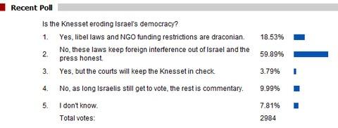 Democracy poll result.