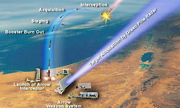 A diagram by the US Missile Defense Agency depicting missile interception by the Arrow system.
