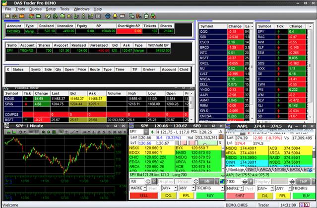 SureTrader Review - Inside Look On The Best Trading Platform
