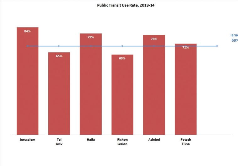 Israel public transit