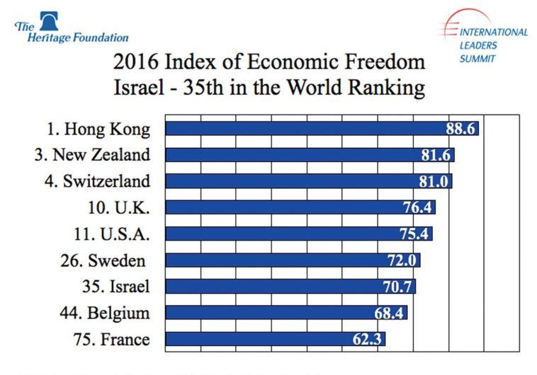 index of economic freedom 2017 pdf