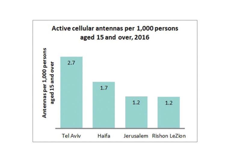 Active cellular antennas Israel