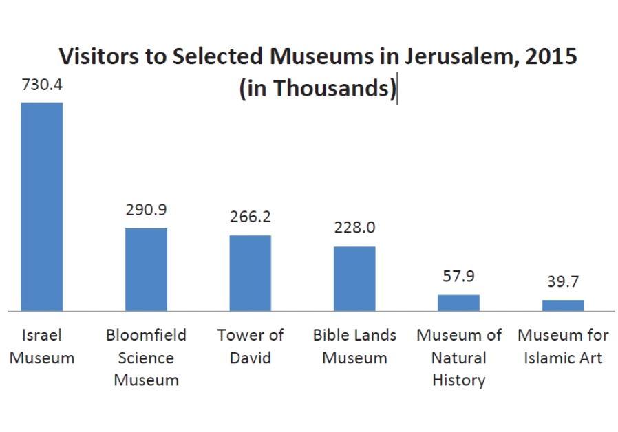 Museums in Jerusalem