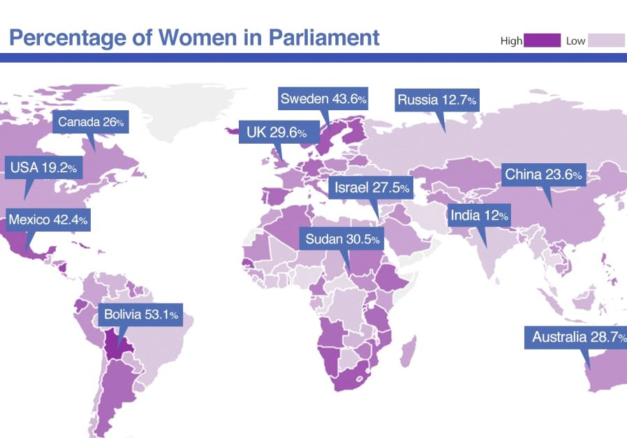 Percentage of women in politics