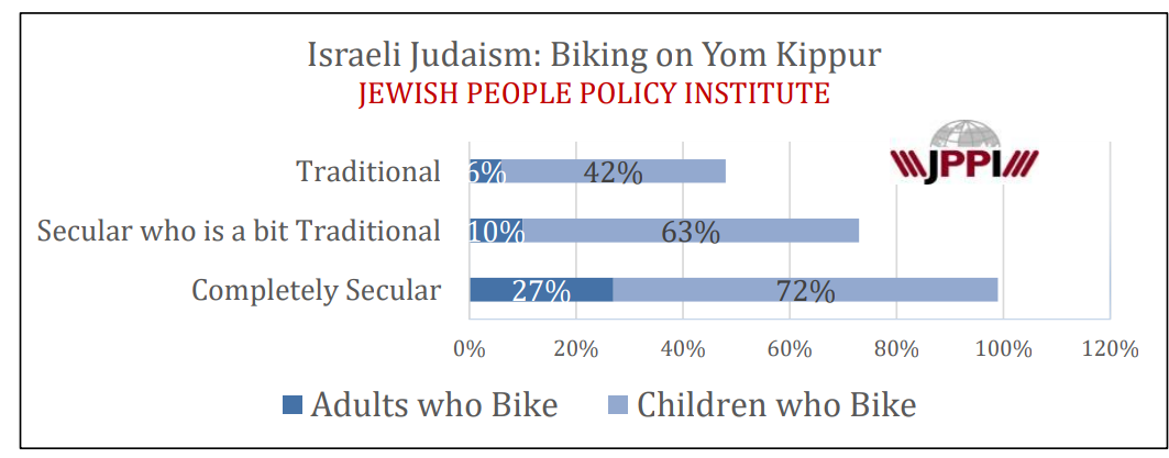 Biking statistics for Yom Kippur (JEWISH PEOPLE POLICY INSTITUTE)